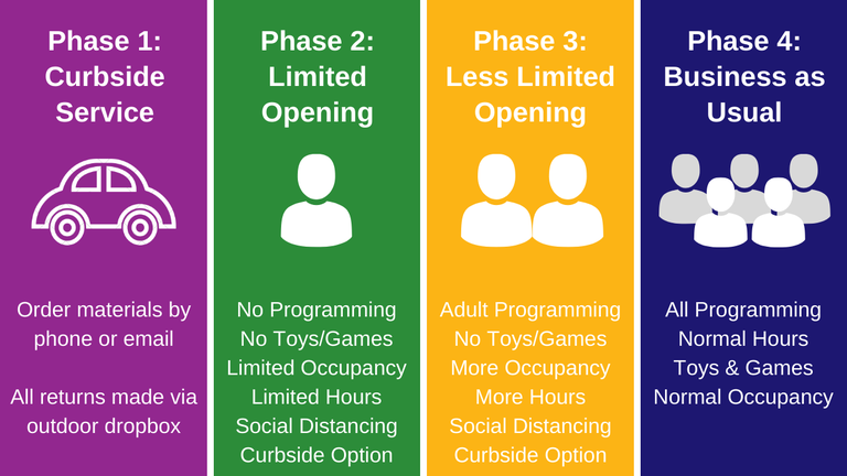 Library Reopening Plan Graphic.png